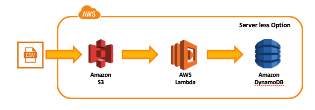 Load csv to AWS dynamoDB – A Cloud Page
